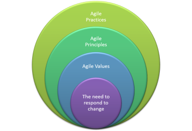 agile-values